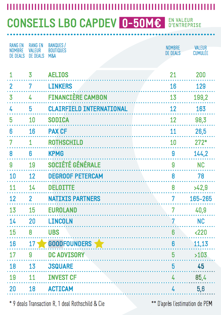 CLASSEMENTS 2015 PRIVATE EQUITY MAGAZINE